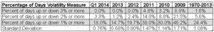 Q1 2014 Navigoe Market Summary table image